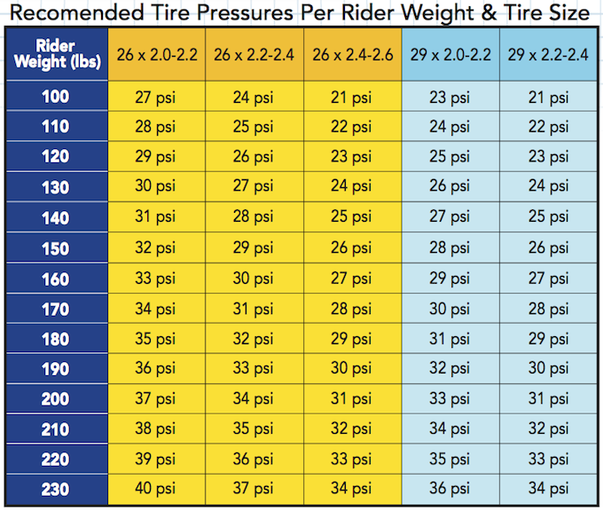 Tire pressure guide - Singletracks Mountain Bike News