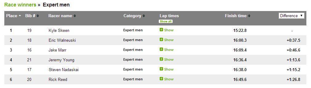 Results - Expert men