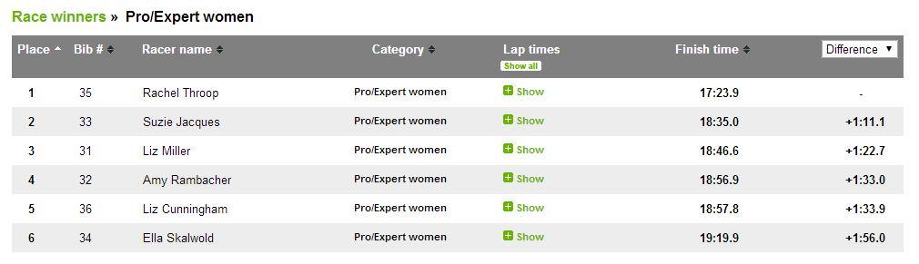 Results - Pro-Exp women