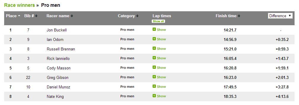 Results - Pro men