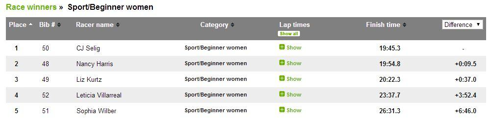 Results - Sport-Beg women