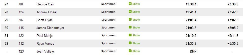 Results - Sport men page2